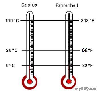 Celsius-Fahrenheit - Umrechner • MyBBQ.net - Das Forum zum Grillen ...